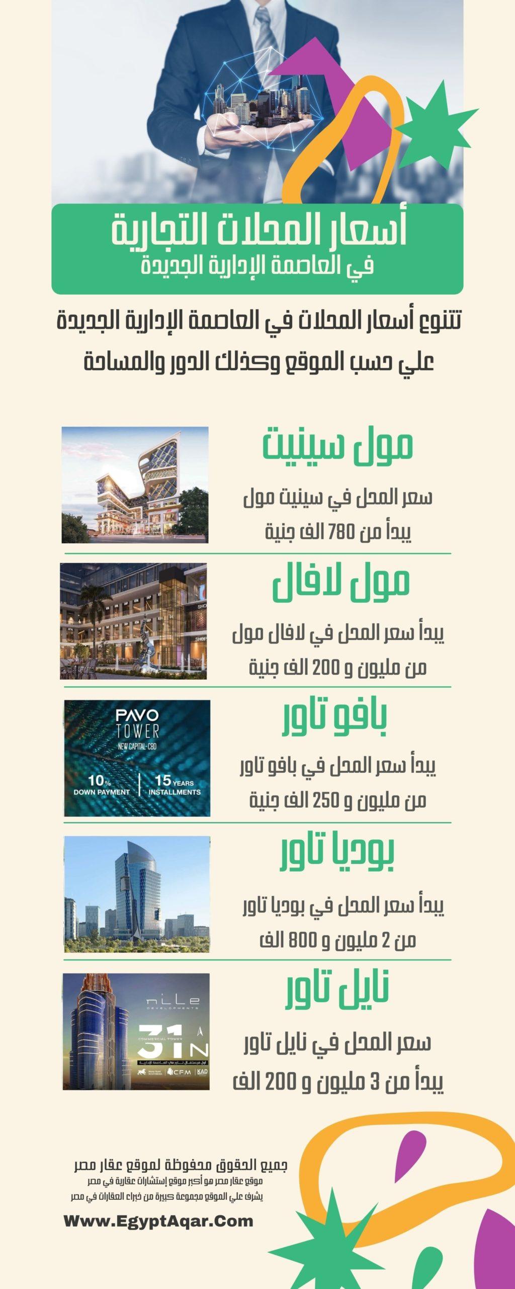اسعار محلات العاصمة الادارية الجديدة 2021